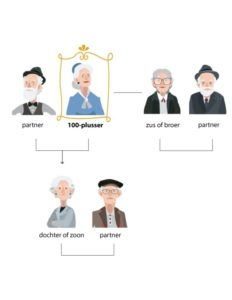 Partners e familie 100-plusser